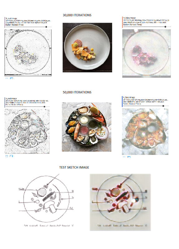CycleGAN on Restaurant Dishes by Eugene Tan | Kadenze